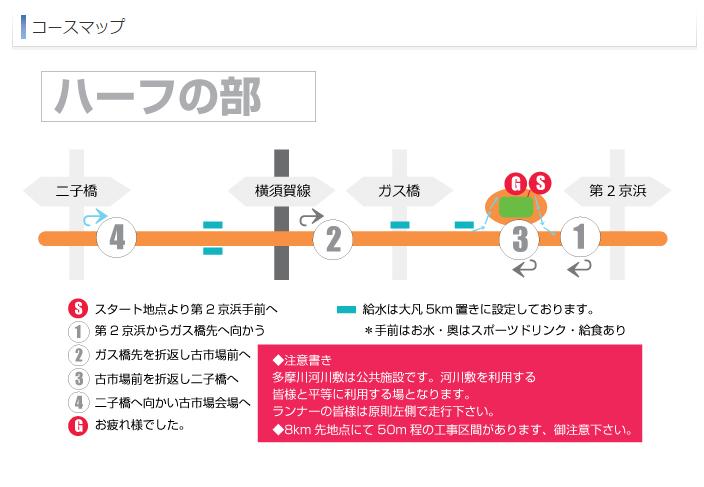 多摩川ハーフマラソンコースマップ