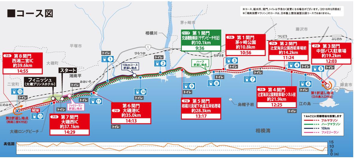 湘南国際マラソンコース図