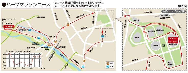 世田谷246ハーフマラソン_コースマップ